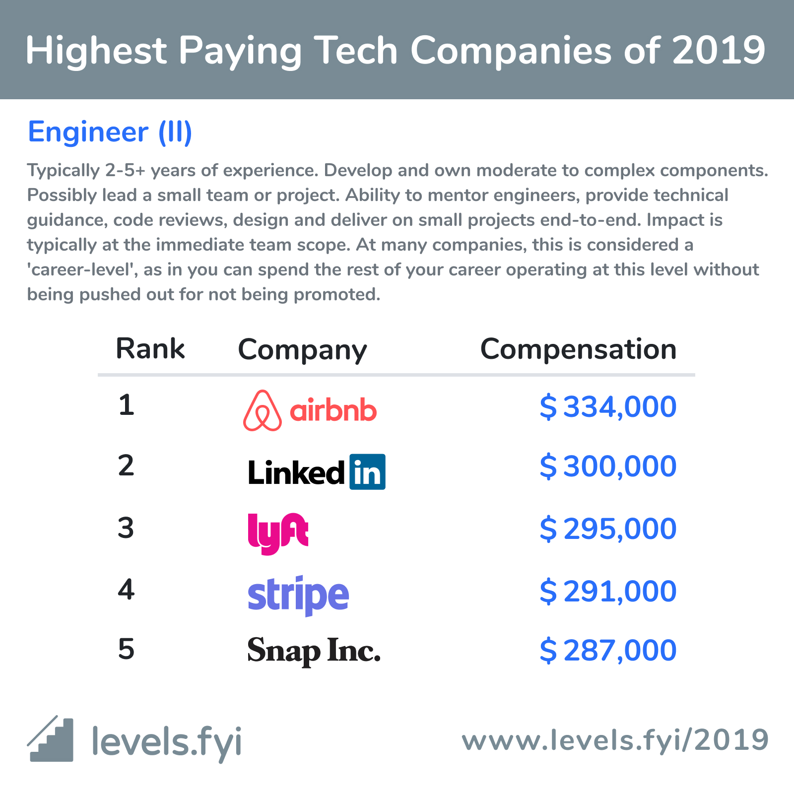 Highest Paying Tech Companies Of 2019 Levels Fyi